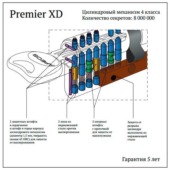 Схема личинки APECS Premier XD