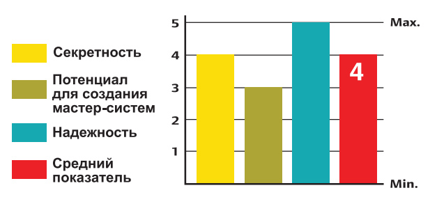 График надежности, секретности и взломостойкости цилиндра CISA ASTRAL