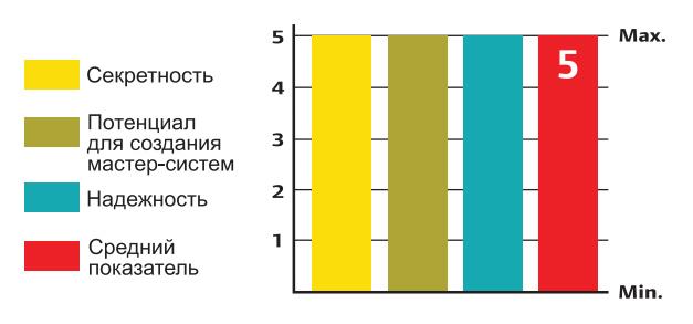 График надежности, секретности и взломостойкости цилиндра CISA RS3