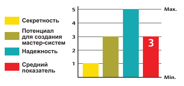 График надежности, секретности и взломостойкости цилиндра CISA C2000